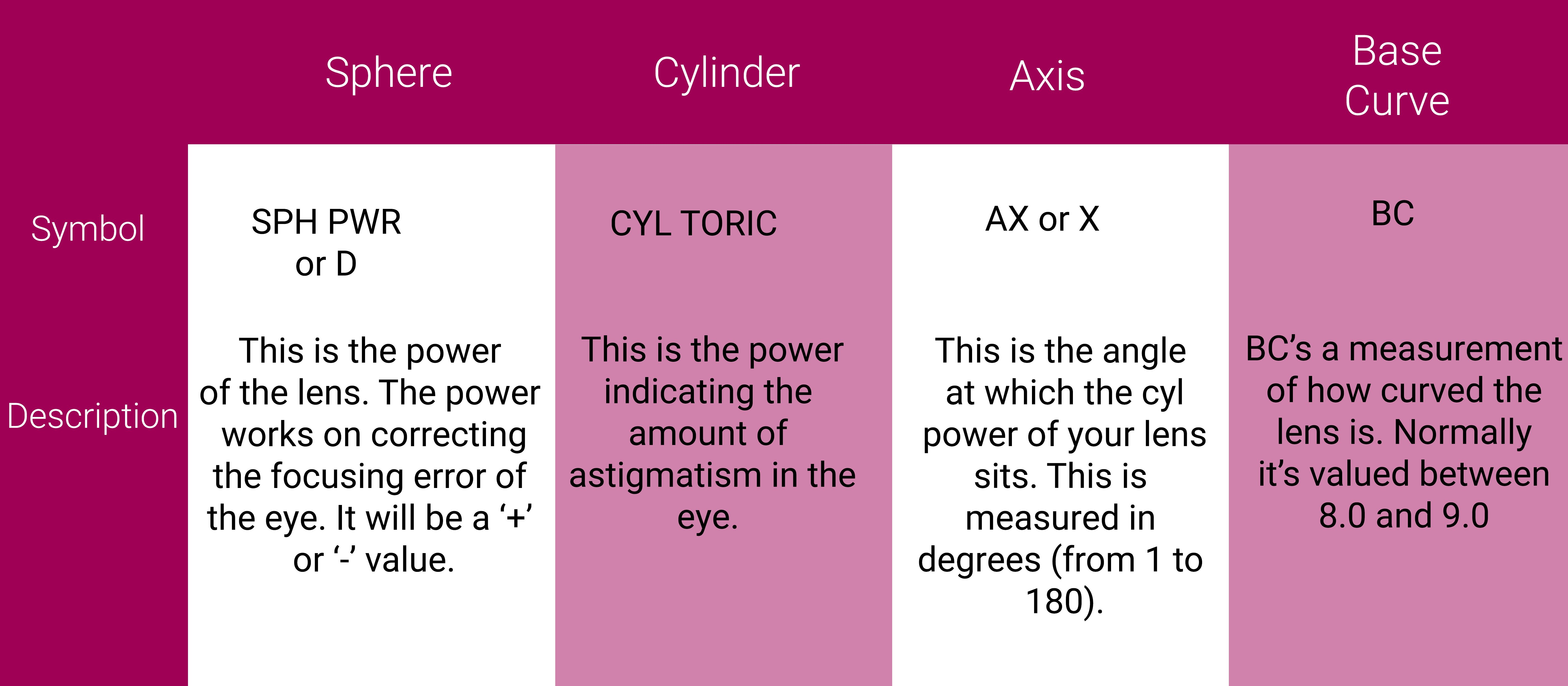 Contact Lense Information